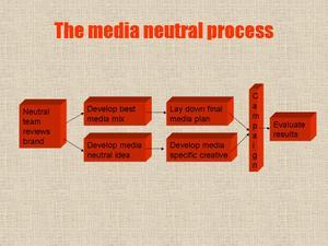 Process_2